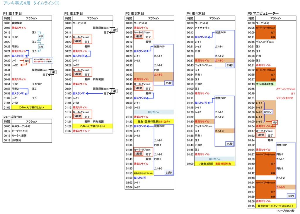 共鳴 4 層 タイム ライン 【FF14】エデン零式共鳴編4層の攻略丨マクロ|ゲームエイト