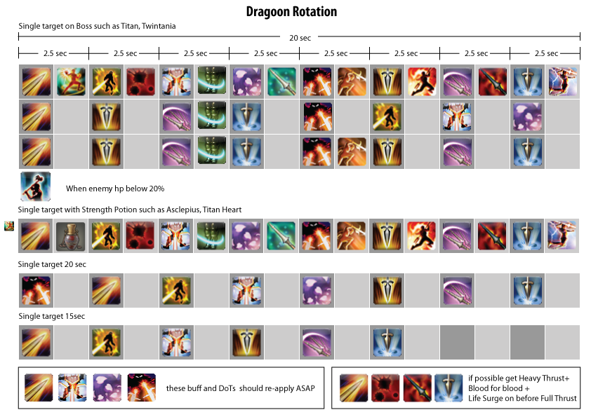 Final Fantasy  Hq Crafting Guide
