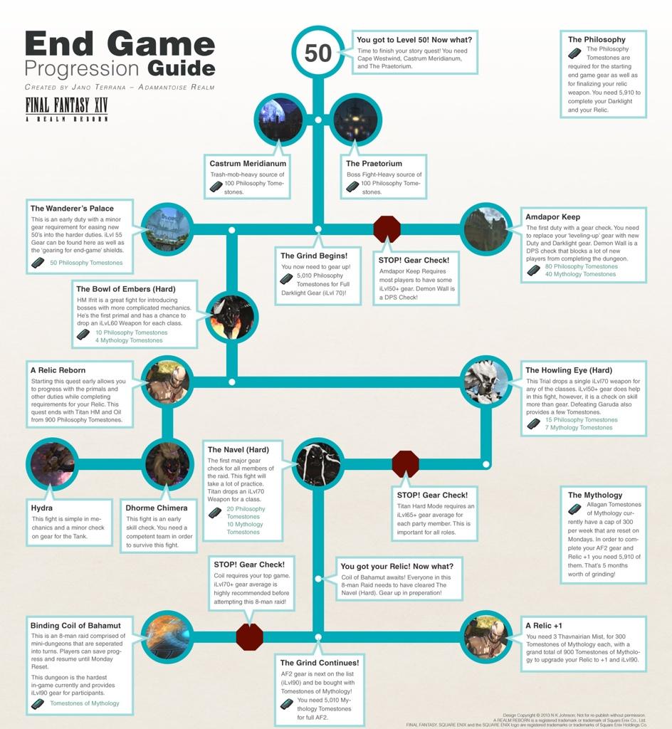 Final fantasy xiv: a realm reborn free game strategy guide.
