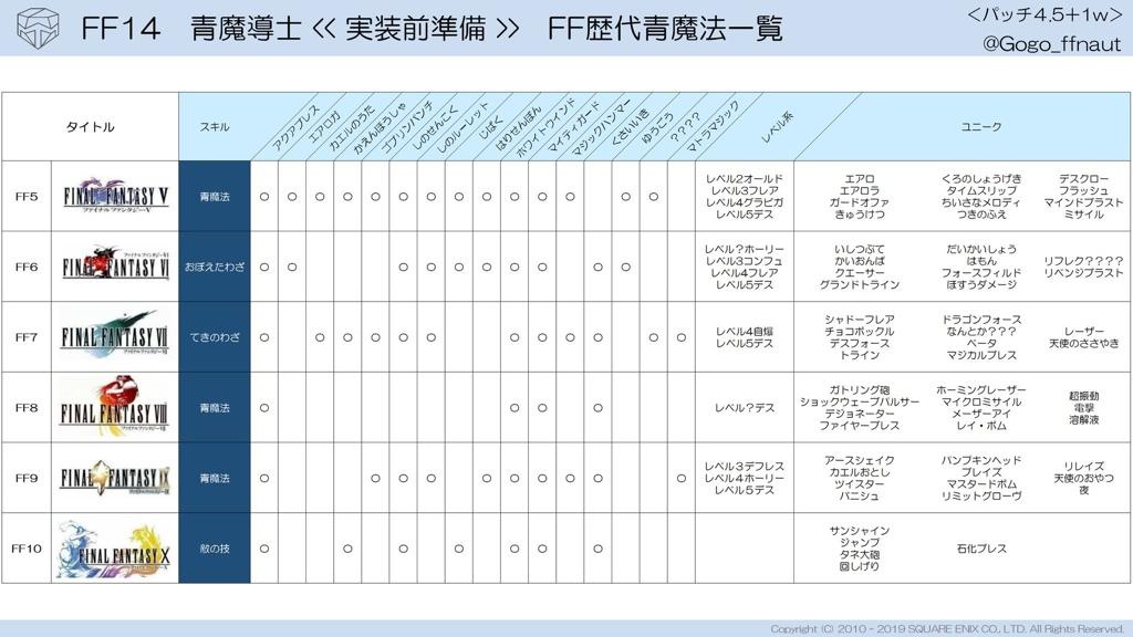 魔法 ff14 青