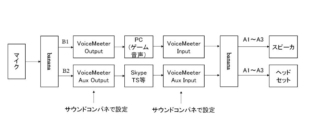 Jake Stewart 日記「Voicemeeter Bananaの設定方法1(スピーカー