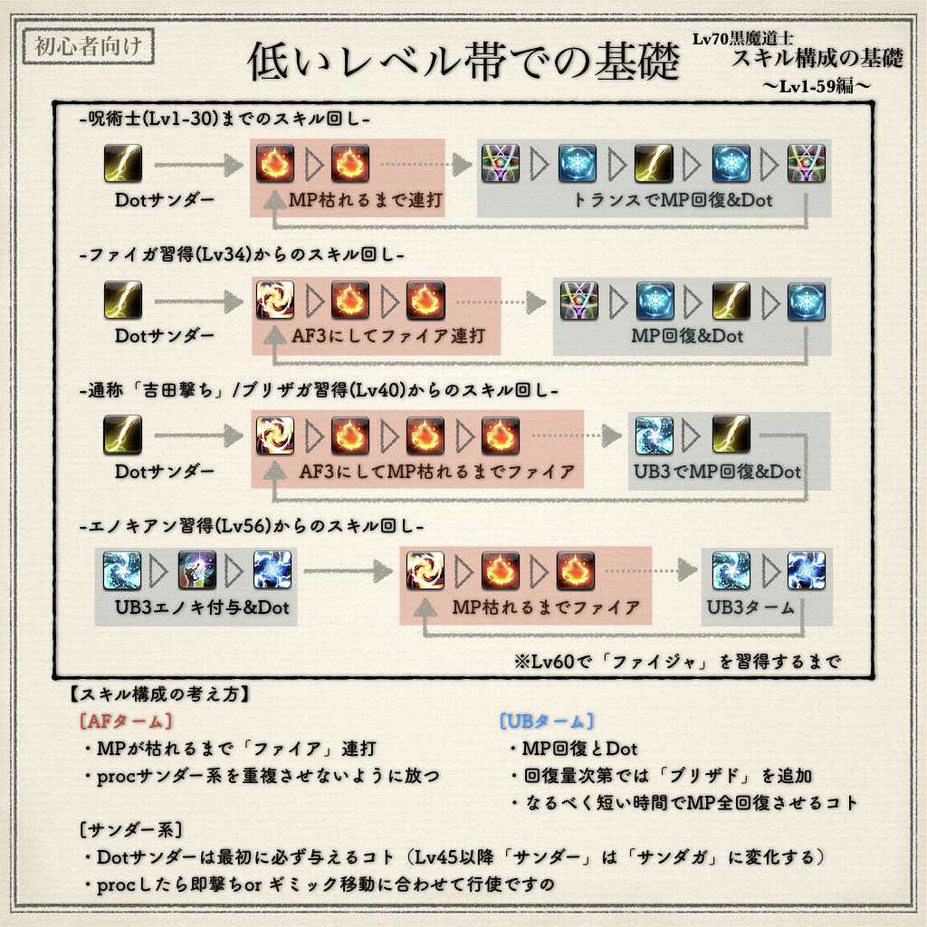 魔 回し 道士 黒 Ff14 60 スキル