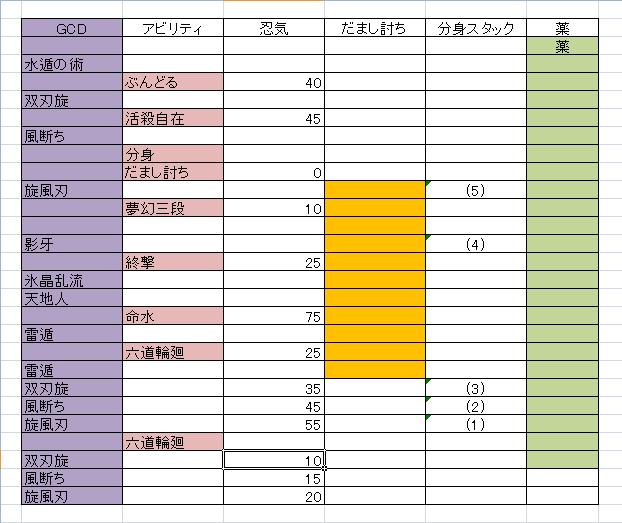 忍者 スキル 回し 5.1