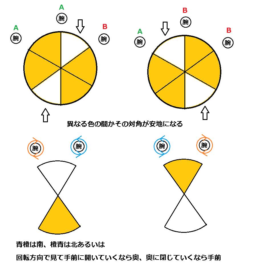 4 解除 制限 アルファ 層